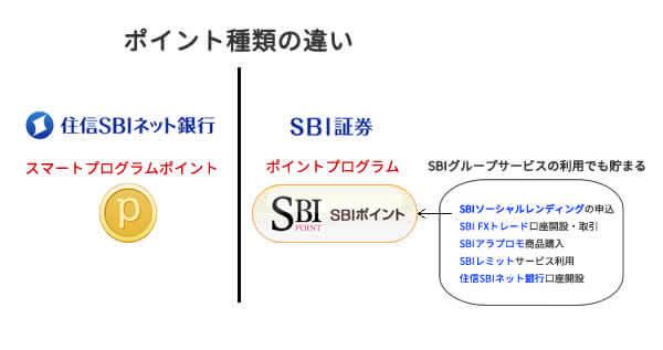 信 ネット sbi 住 証券 銀行 sbi 銀行|SBI証券