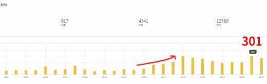 3月中旬頃からアクセス数増加!検索1位になった記事も。原因は何?
