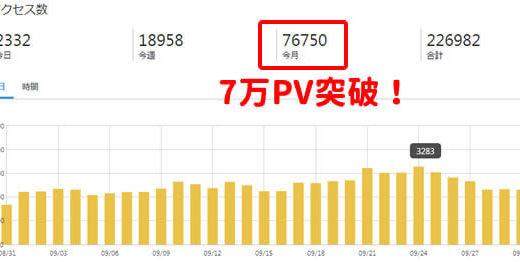 【ブログ運営報告】9ヶ月目は7万PV突破。でもアクセス減少中で更新もスローペース予定。